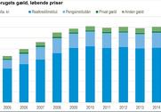 Gælden er blevet nedbragt med ni milliarder. Illustration: Danmarks Statistik.